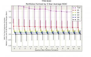 TTM ROIC vs. 5-Year ROIC